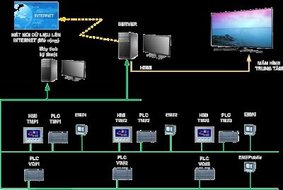Công nghệ tự động hóa thủy điện